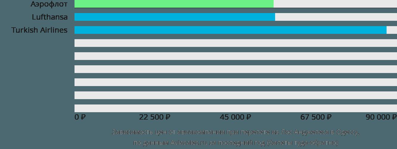 Динамика цен в зависимости от авиакомпании, совершающей перелет из Лос-Анджелеса в Одессу