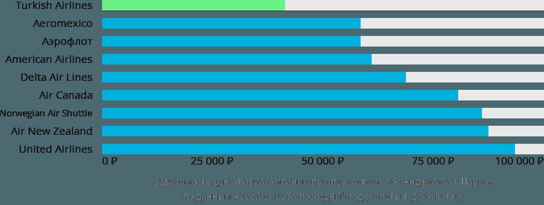 Динамика цен в зависимости от авиакомпании, совершающей перелет из Лос-Анджелеса в Париж