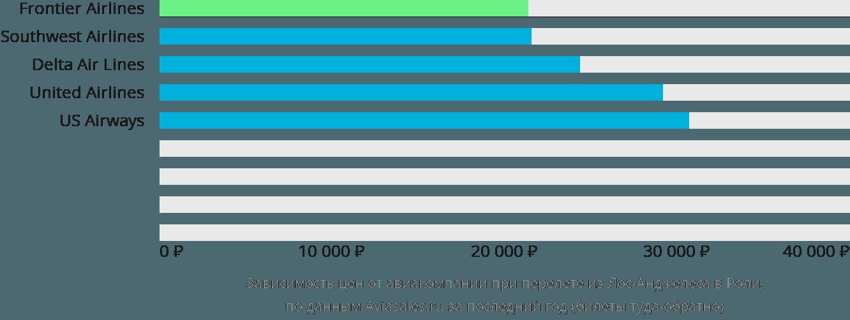 Динамика цен в зависимости от авиакомпании, совершающей перелет из Лос-Анджелеса в Роли