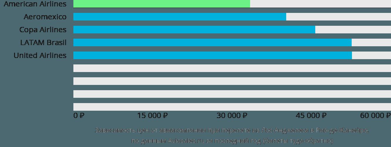 Динамика цен в зависимости от авиакомпании, совершающей перелет из Лос-Анджелеса в Рио-де-Жанейро