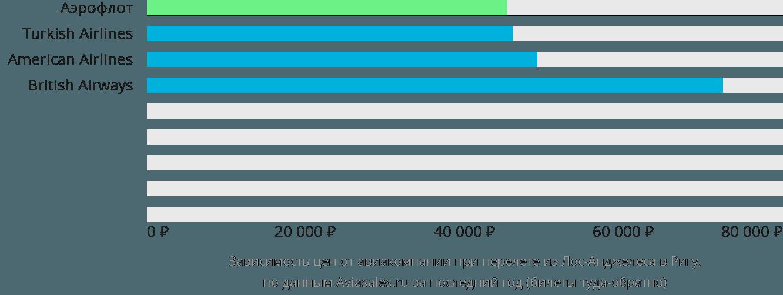 Динамика цен в зависимости от авиакомпании, совершающей перелет из Лос-Анджелеса в Ригу