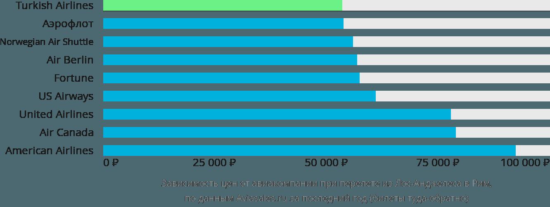 Динамика цен в зависимости от авиакомпании, совершающей перелет из Лос-Анджелеса в Рим