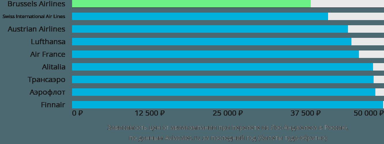 Динамика цен в зависимости от авиакомпании, совершающей перелёт из Лос-Анджелеса в Россию