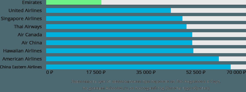 Динамика цен в зависимости от авиакомпании, совершающей перелет из Лос-Анджелеса в Сеул