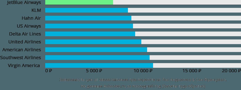 Динамика цен в зависимости от авиакомпании, совершающей перелет из Лос-Анджелеса в Сан-Франциско