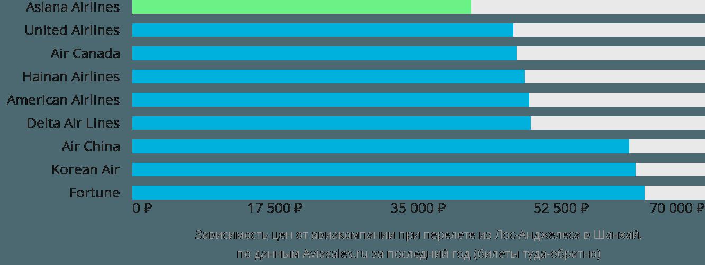 Динамика цен в зависимости от авиакомпании, совершающей перелет из Лос-Анджелеса в Шанхай