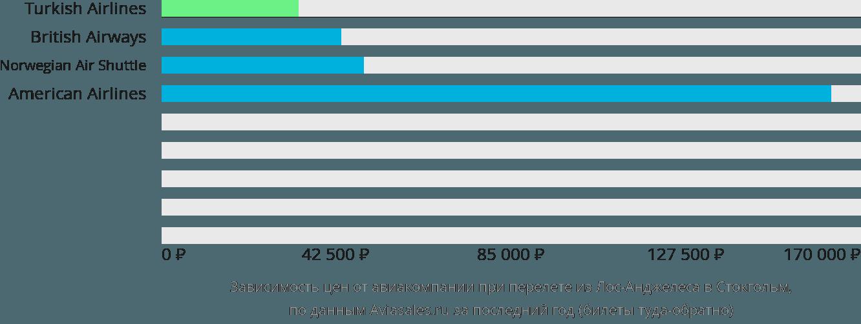 Динамика цен в зависимости от авиакомпании, совершающей перелет из Лос-Анджелеса в Стокгольм