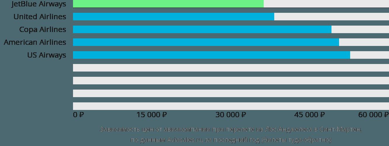 Динамика цен в зависимости от авиакомпании, совершающей перелет из Лос-Анджелеса в Синт-Мартен