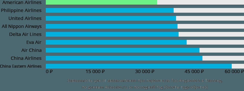 Динамика цен в зависимости от авиакомпании, совершающей перелет из Лос-Анджелеса в Таиланд