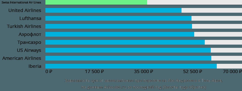 Динамика цен в зависимости от авиакомпании, совершающей перелет из Лос-Анджелеса в Тель-Авив