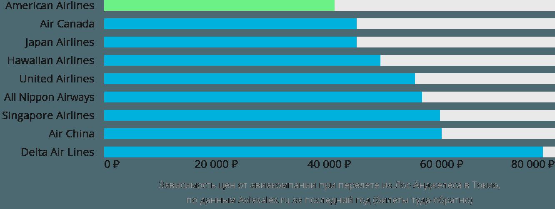 Динамика цен в зависимости от авиакомпании, совершающей перелет из Лос-Анджелеса в Токио