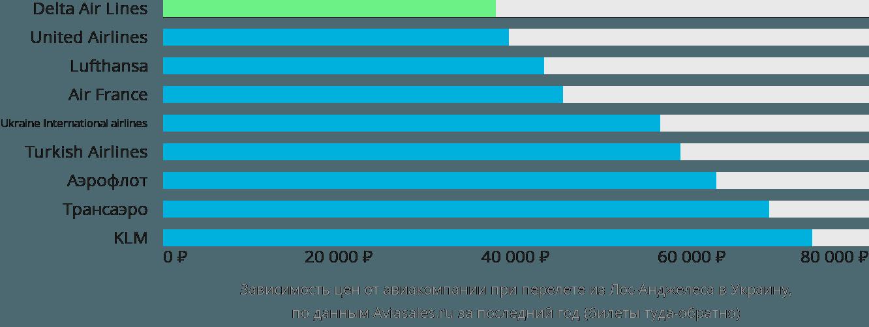 Динамика цен в зависимости от авиакомпании, совершающей перелет из Лос-Анджелеса в Украину
