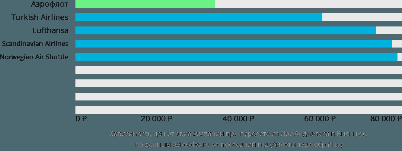 Динамика цен в зависимости от авиакомпании, совершающей перелет из Лос-Анджелеса в Вильнюс