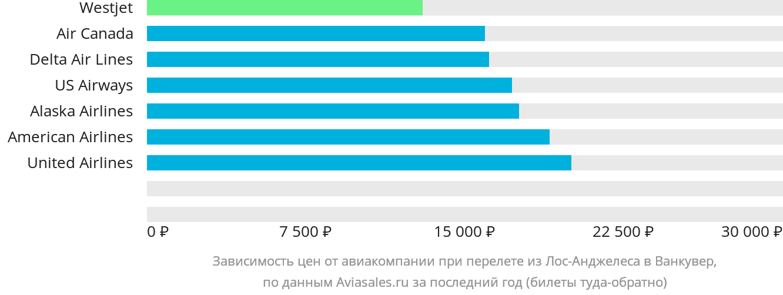 Динамика цен в зависимости от авиакомпании, совершающей перелет из Лос-Анджелеса в Ванкувер