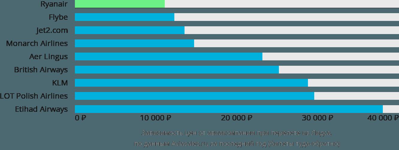 Динамика цен в зависимости от авиакомпании, совершающей перелет из Лидса