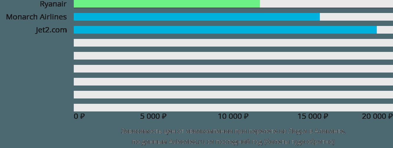 Динамика цен в зависимости от авиакомпании, совершающей перелет из Лидса в Аликанте