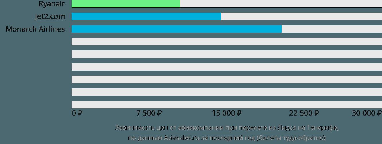 Динамика цен в зависимости от авиакомпании, совершающей перелет из Лидса на Тенерифе