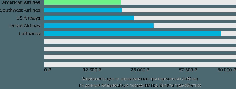 Динамика цен в зависимости от авиакомпании, совершающей перелет из Лаббока