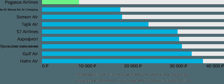 Динамика цен в зависимости от авиакомпании, совершающей перелет из Худжанда