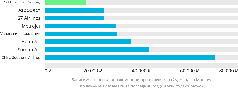 Динамика цен в зависимости от авиакомпании, совершающей перелет из Худжанда в Москву