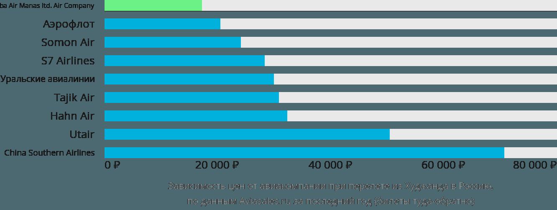 Динамика цен в зависимости от авиакомпании, совершающей перелет из Худжанда в Россию