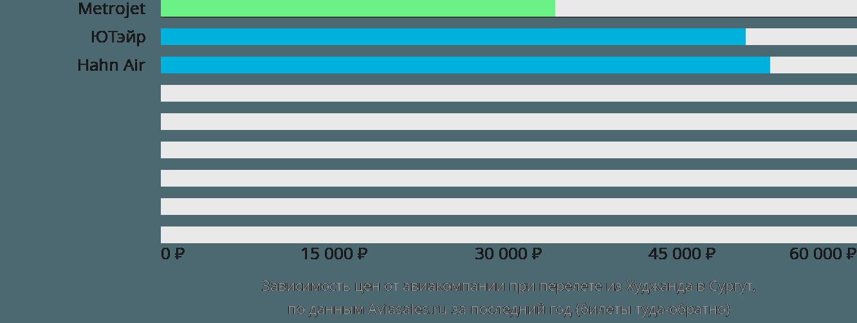 Динамика цен в зависимости от авиакомпании, совершающей перелет из Худжанда в Сургут