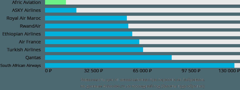 Динамика цен в зависимости от авиакомпании, совершающей перелет из Либревиля