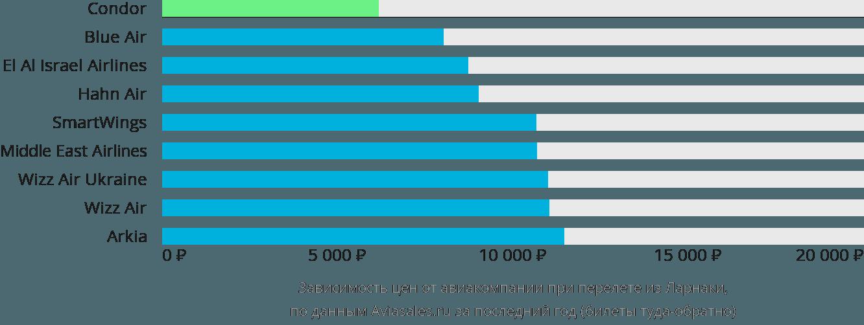Динамика цен в зависимости от авиакомпании, совершающей перелет из Ларнаки