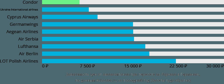 Динамика цен в зависимости от авиакомпании, совершающей перелёт из Ларнаки в Германию