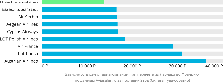 Динамика цен в зависимости от авиакомпании, совершающей перелёт из Ларнаки во Францию