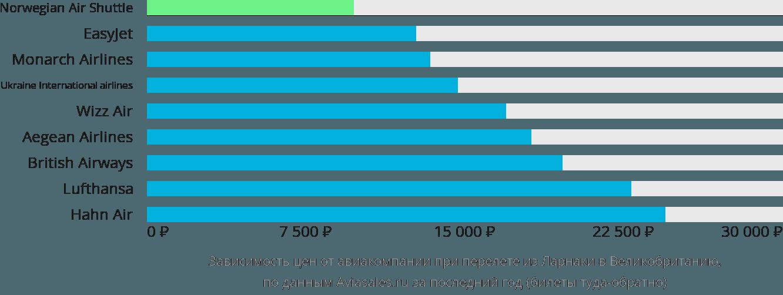 Динамика цен в зависимости от авиакомпании, совершающей перелет из Ларнаки в Великобританию