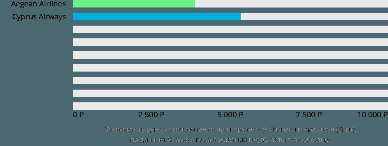 Динамика цен в зависимости от авиакомпании, совершающей перелет из Ларнаки в Ираклион (Крит)