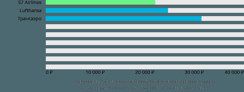 Динамика цен в зависимости от авиакомпании, совершающей перелет из Ларнаки в Самару