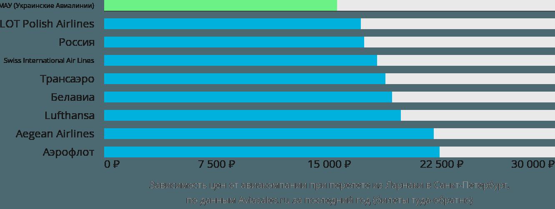 Динамика цен в зависимости от авиакомпании, совершающей перелет из Ларнаки в Санкт-Петербург