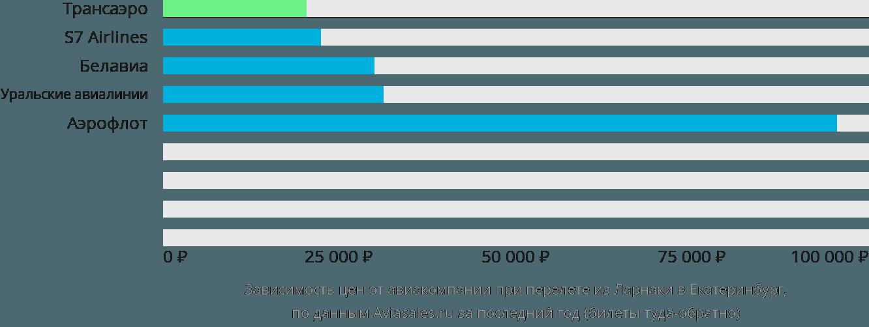 Динамика цен в зависимости от авиакомпании, совершающей перелет из Ларнаки в Екатеринбург