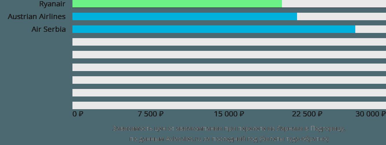 Динамика цен в зависимости от авиакомпании, совершающей перелет из Ларнаки в Подгорицу