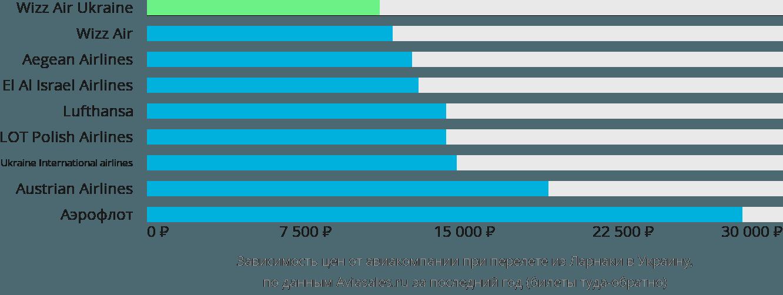 Динамика цен в зависимости от авиакомпании, совершающей перелёт из Ларнаки в Украину