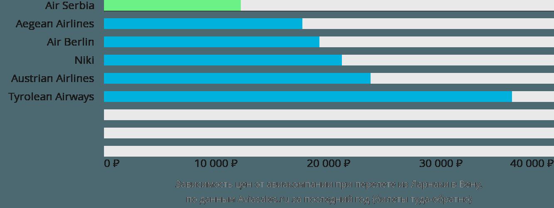Динамика цен в зависимости от авиакомпании, совершающей перелет из Ларнаки в Вену