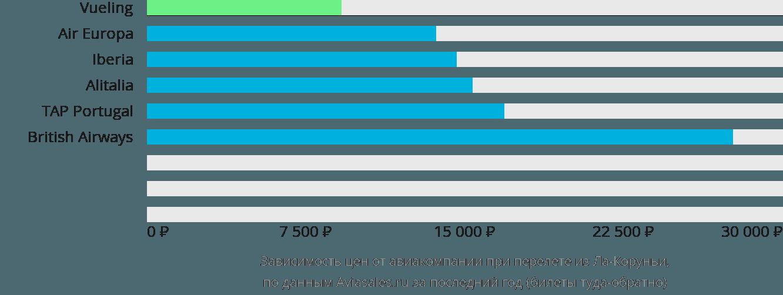 Динамика цен в зависимости от авиакомпании, совершающей перелет из Ла-Коруньи
