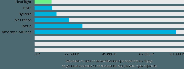 Динамика цен в зависимости от авиакомпании, совершающей перелет из Лурда