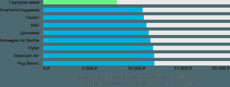 Динамика цен в зависимости от авиакомпании, совершающей перелет из Санкт-Петербурга