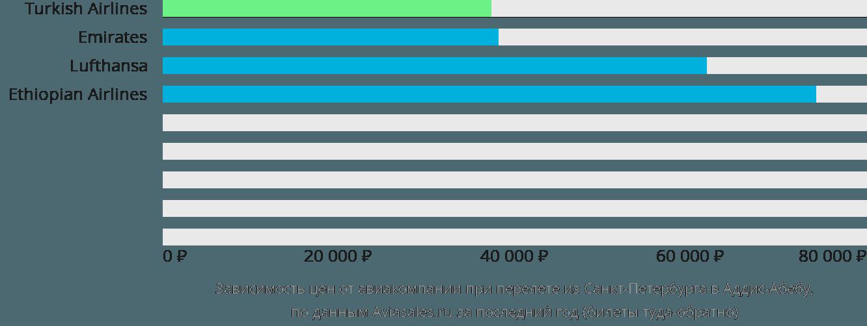 Динамика цен в зависимости от авиакомпании, совершающей перелет из Санкт-Петербурга в Аддис-Абебу
