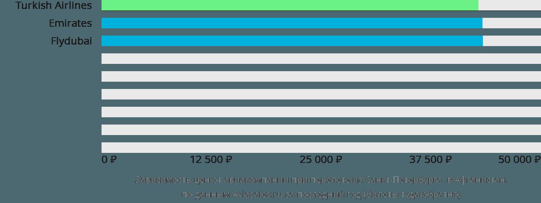 Динамика цен в зависимости от авиакомпании, совершающей перелёт из Санкт-Петербурга Афганистан