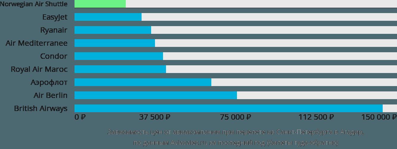 Динамика цен в зависимости от авиакомпании, совершающей перелет из Санкт-Петербурга в Агадир