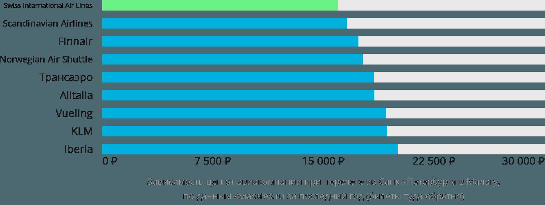 Динамика цен в зависимости от авиакомпании, совершающей перелет из Санкт-Петербурга в Малагу