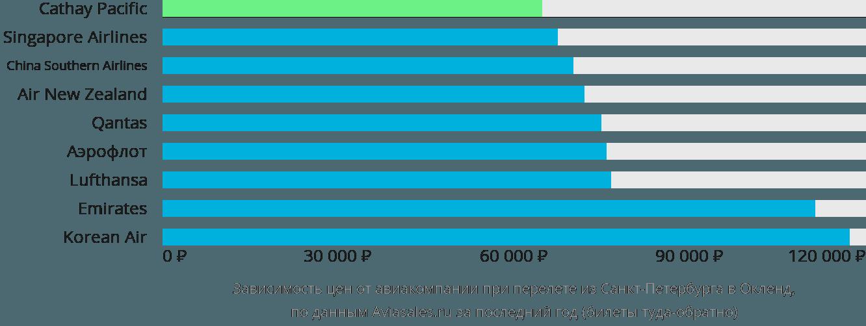 Динамика цен в зависимости от авиакомпании, совершающей перелет из Санкт-Петербурга в Окленд