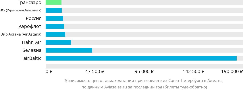 Динамика цен в зависимости от авиакомпании, совершающей перелет из Санкт-Петербурга в Алматы