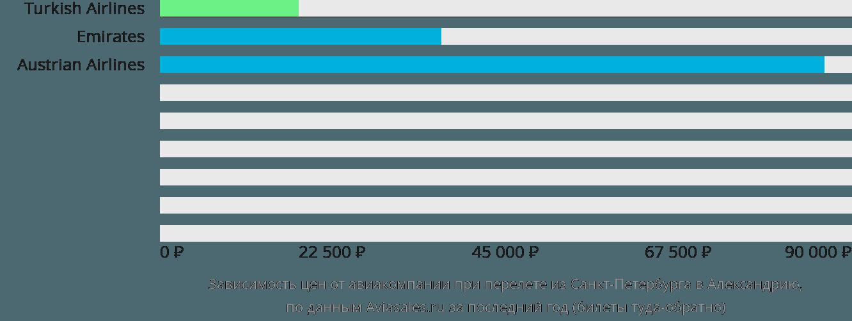 Динамика цен в зависимости от авиакомпании, совершающей перелет из Санкт-Петербурга в Александрию