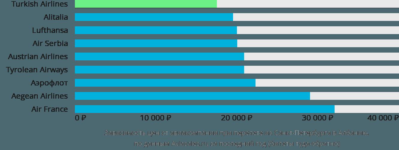 Динамика цен в зависимости от авиакомпании, совершающей перелет из Санкт-Петербурга в Албанию