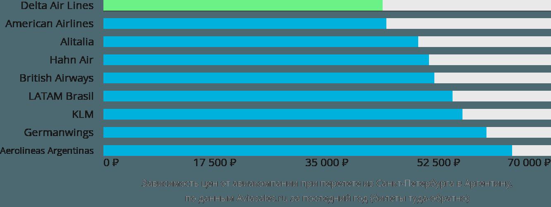 Динамика цен в зависимости от авиакомпании, совершающей перелет из Санкт-Петербурга в Аргентину